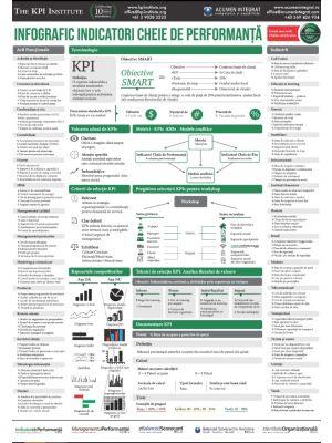 Indicatori Cheie de Performanță